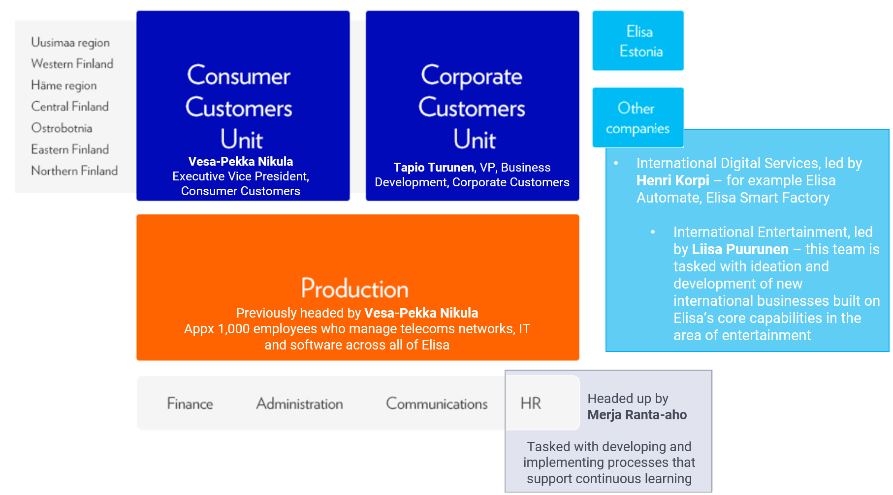 Elisa operational structure and interviewees