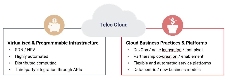 Telco cloud definition