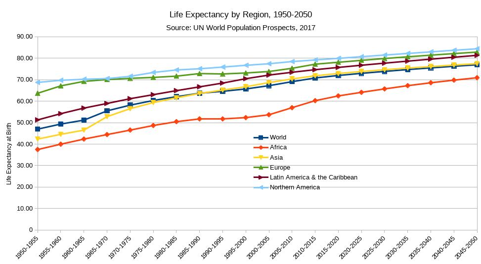 raising lift expectancy to 2050