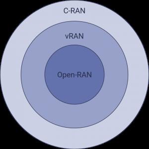 Open-RAN venn: open-RAN inside vRAN inside C-RAN