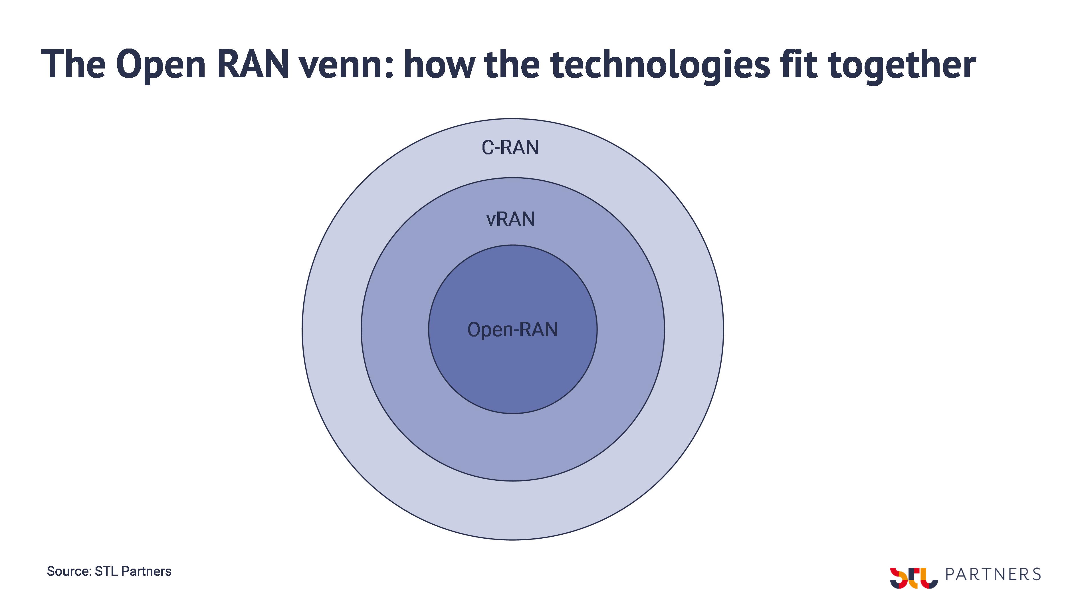 Open RAN venn