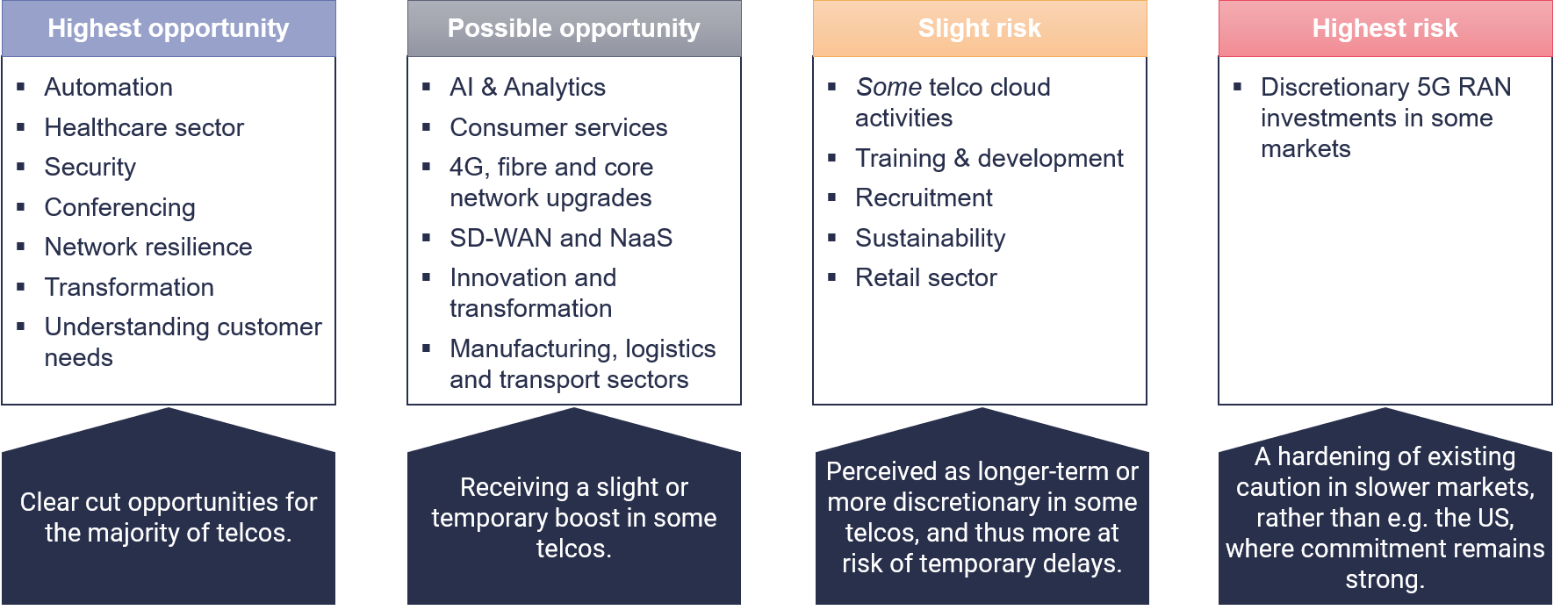 COVID-19 survey perceived risks to business