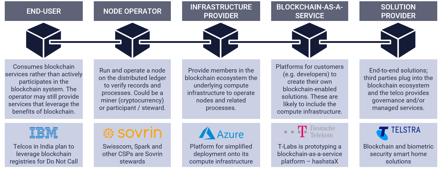 Five blockchain roles and business models for telcos