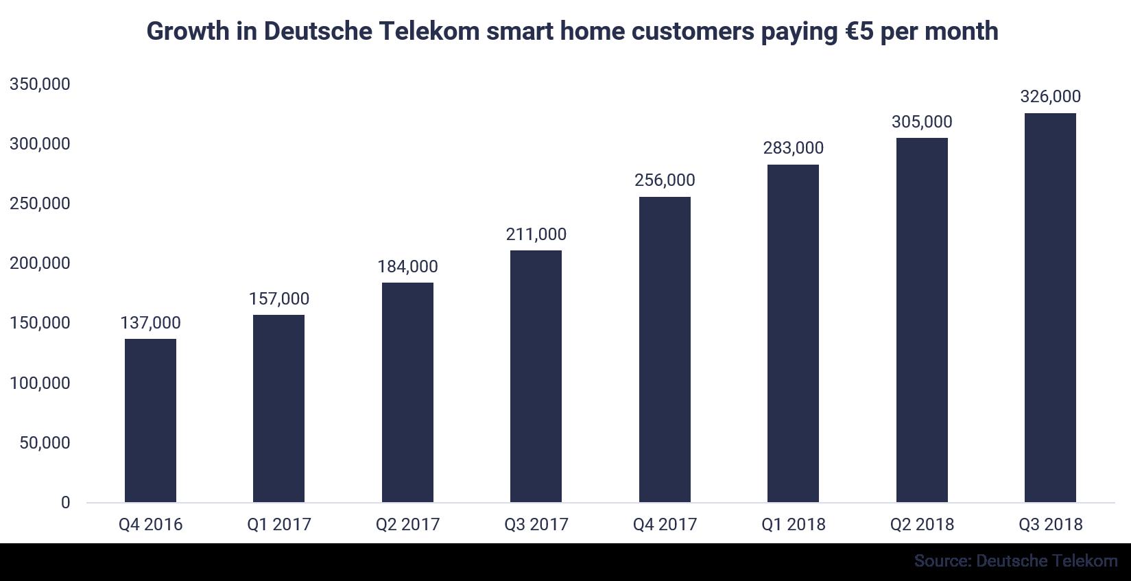 Deutsche Telekom smart home subscribers
