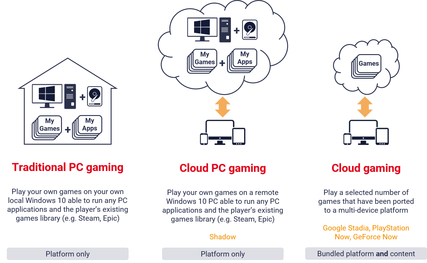 Three cloud gaming business models