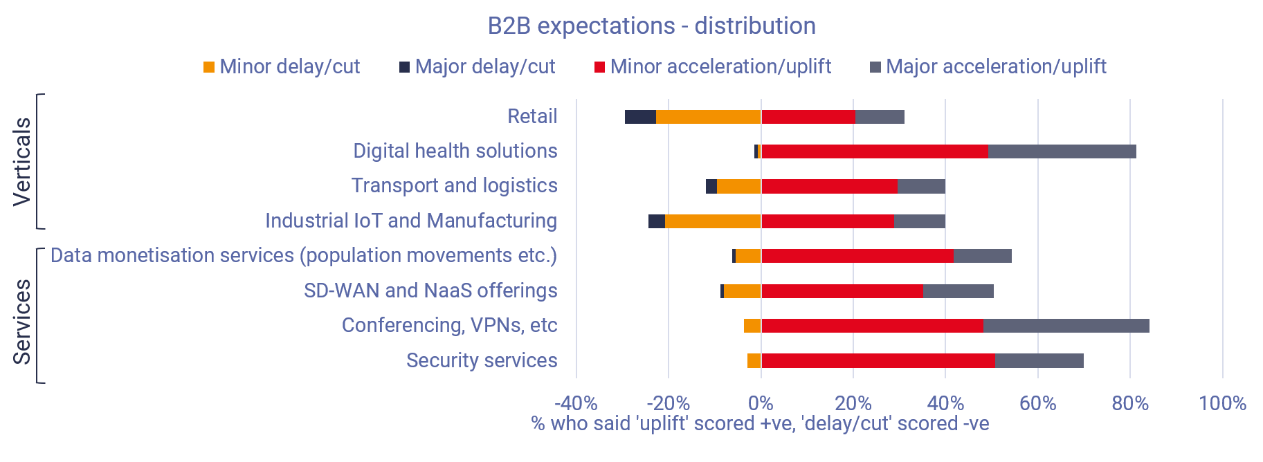 COVID-19 impacts on enterprise services and verticals (chart)