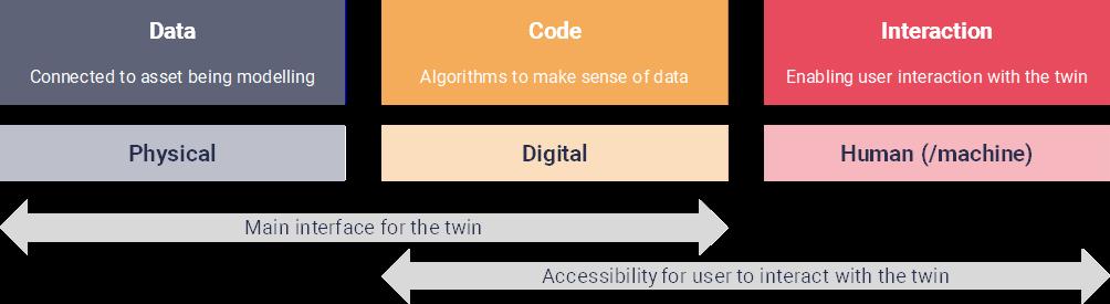 Digital twins realms