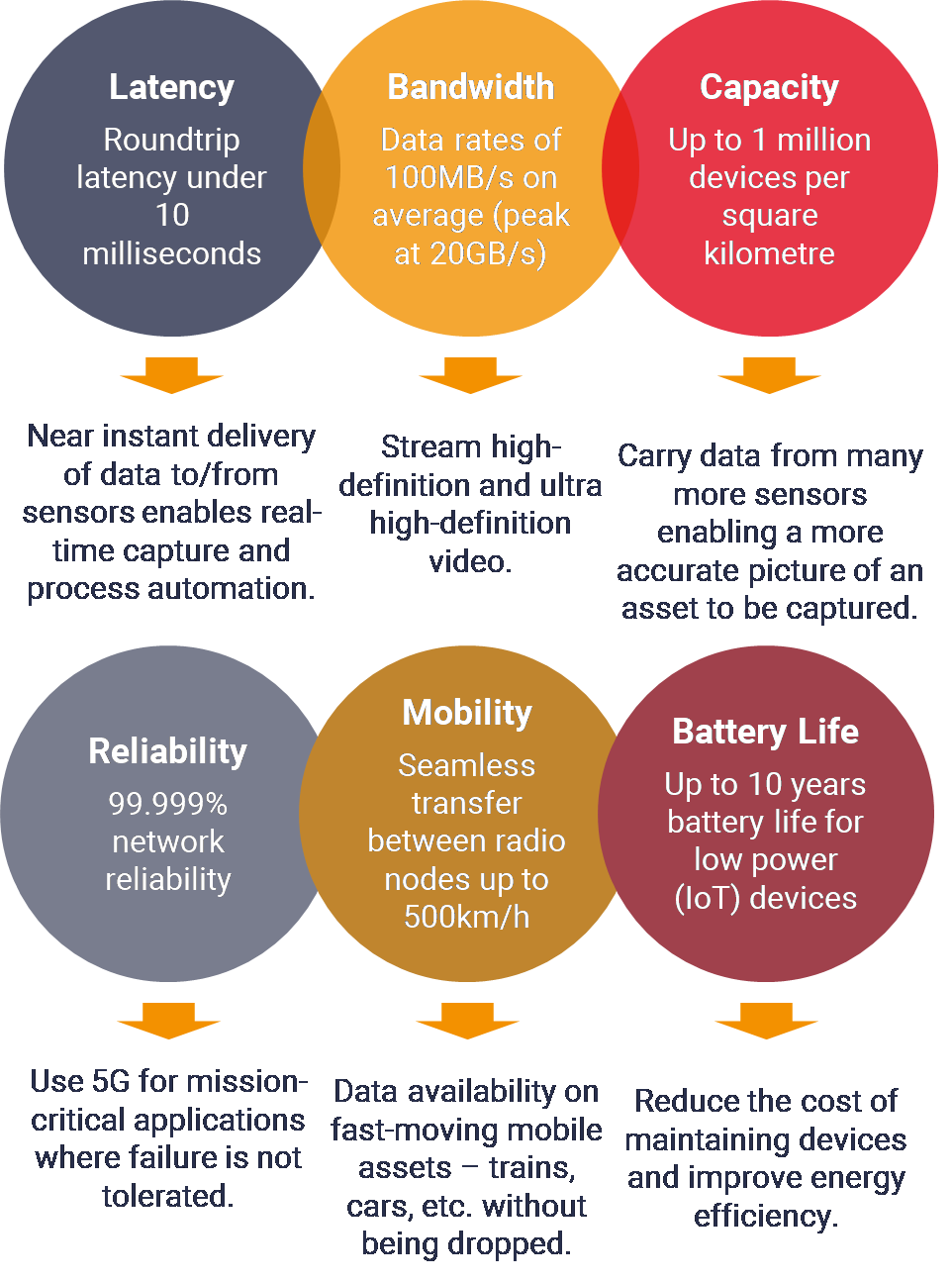 5G capabilities support digital twins