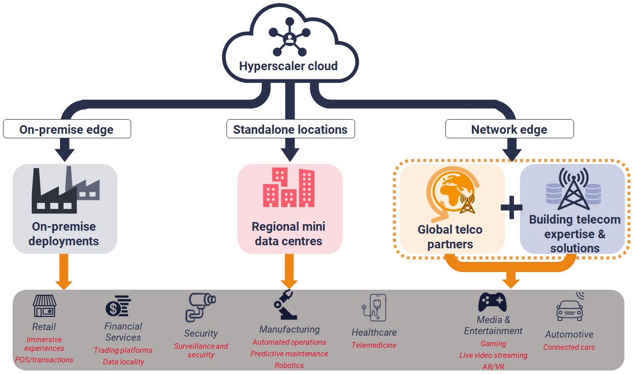 Partnering on telco edge computing: Hyperscalers' edge strategy (chart)