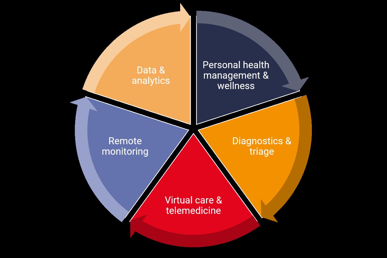 5 digital health application areas