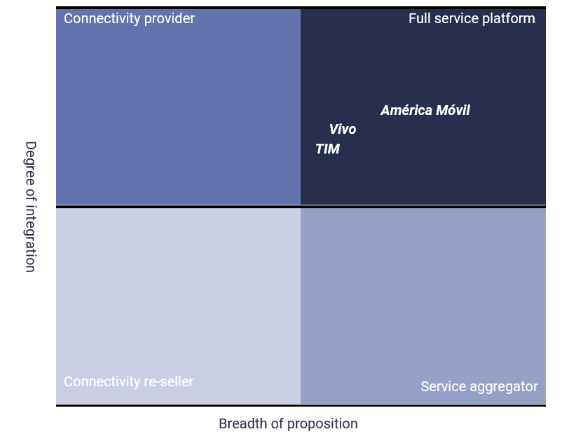 Brazil telco consumer market strategy overview