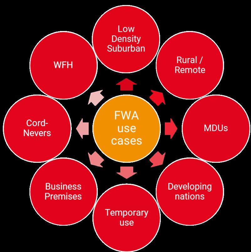 FWA Use Cases