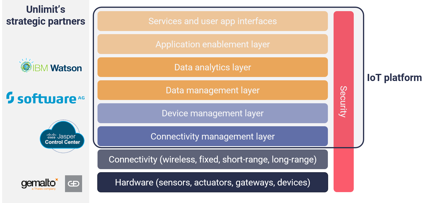 Reliance Unlimit technology stack IoT sensors applications companies