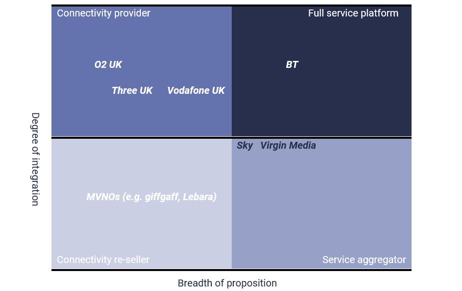 UK telco B2C strategies