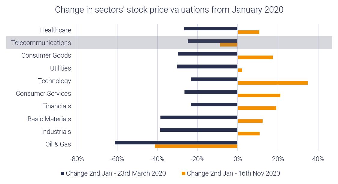 telecoms vs industry stock valuations Nov 2020