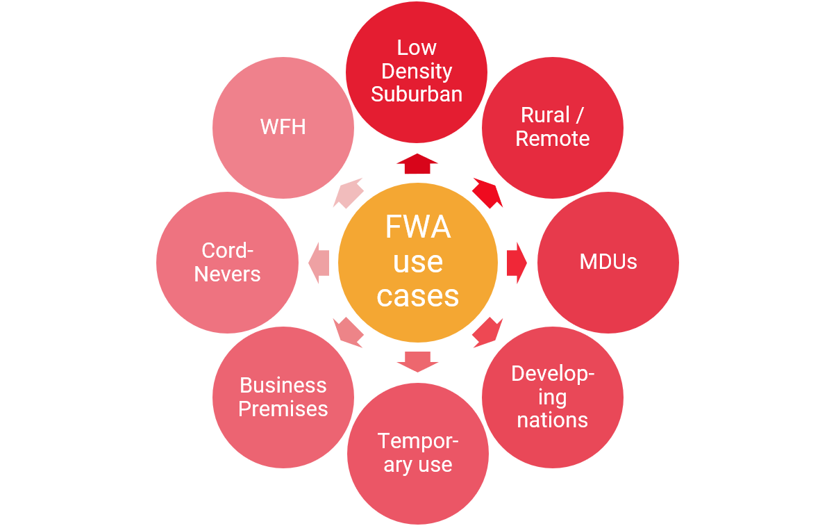 fixed wireless internet access use cases