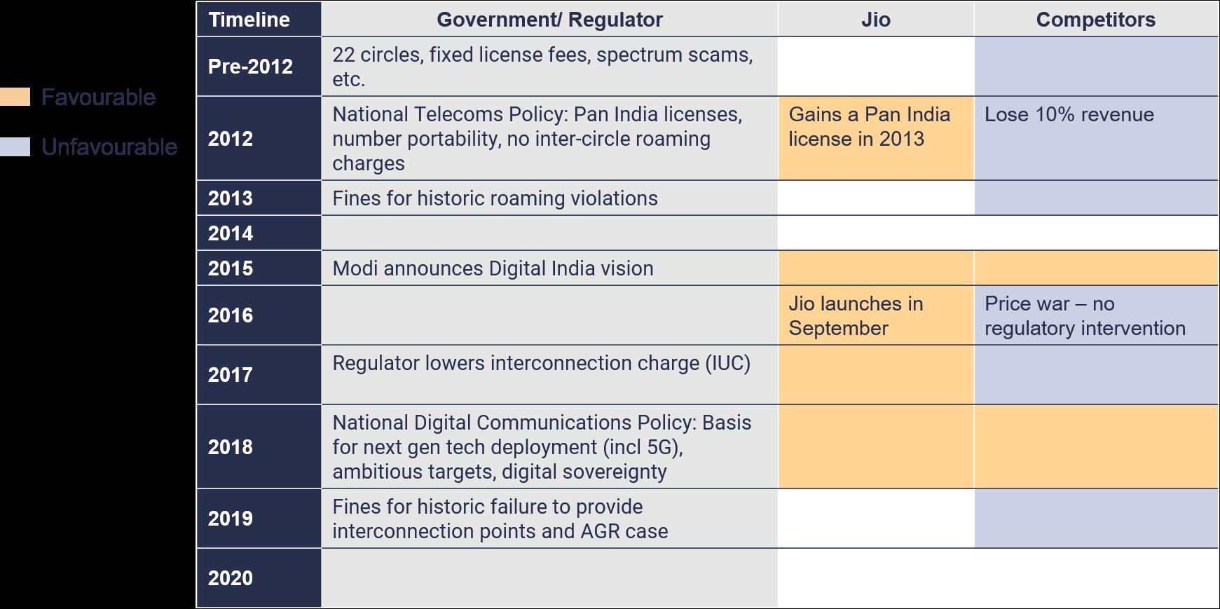 Jio solves indias problems