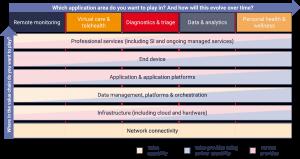 digital health companies - partnership framework