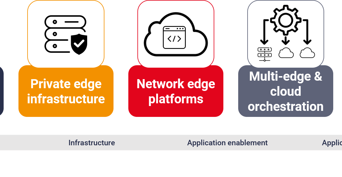 Five telco B2B edge computing services