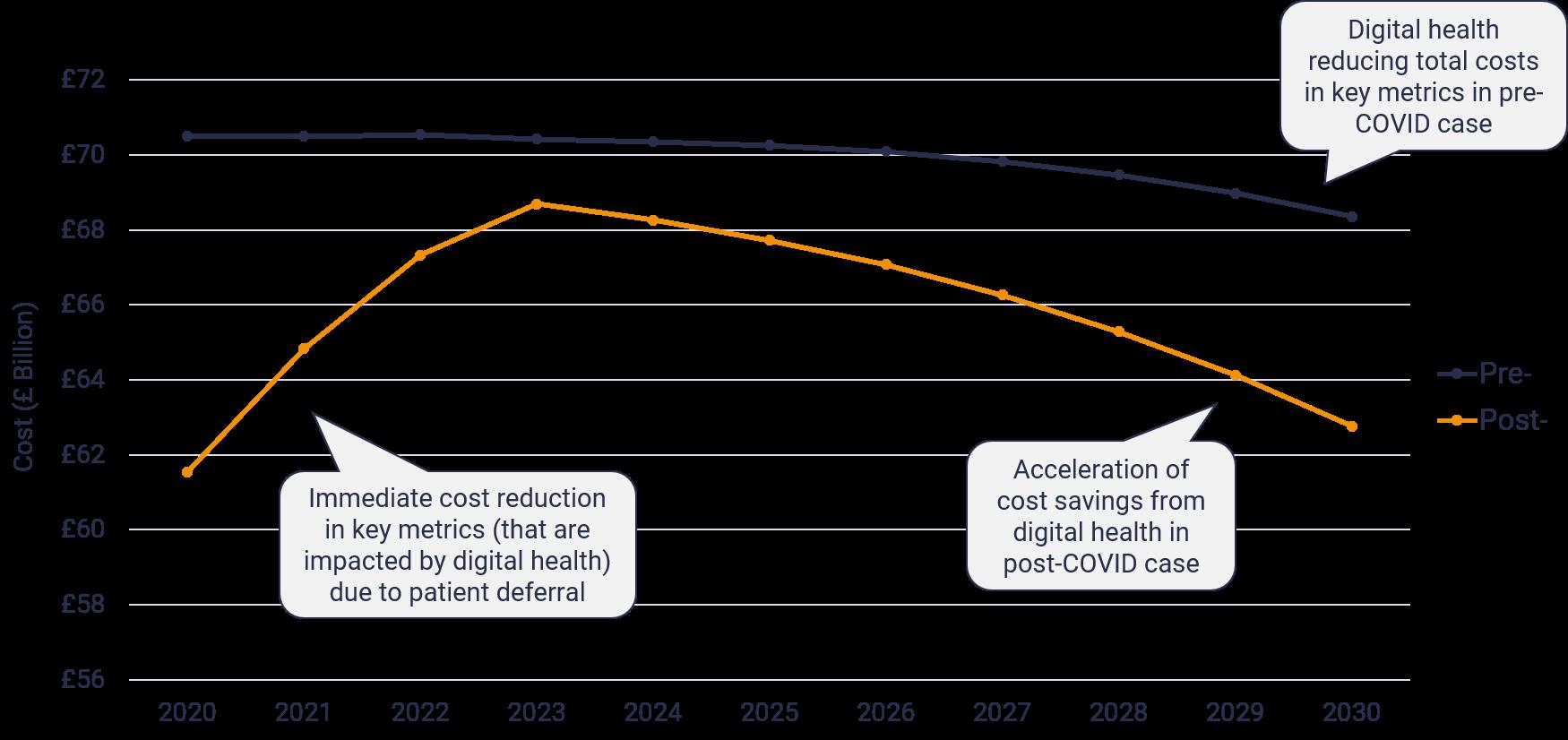 UK high level post-covid digital health forecast