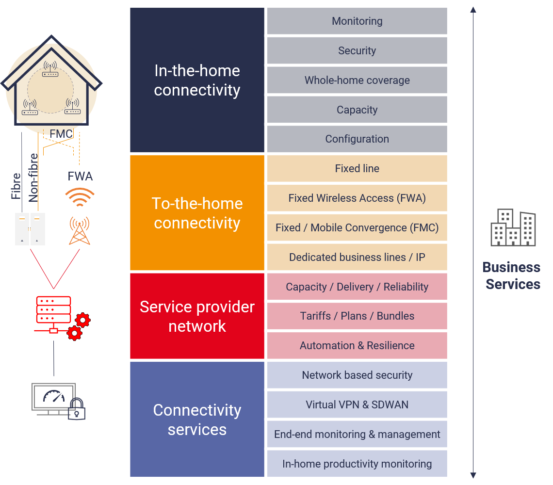 The touch points in telco WFH service delivery