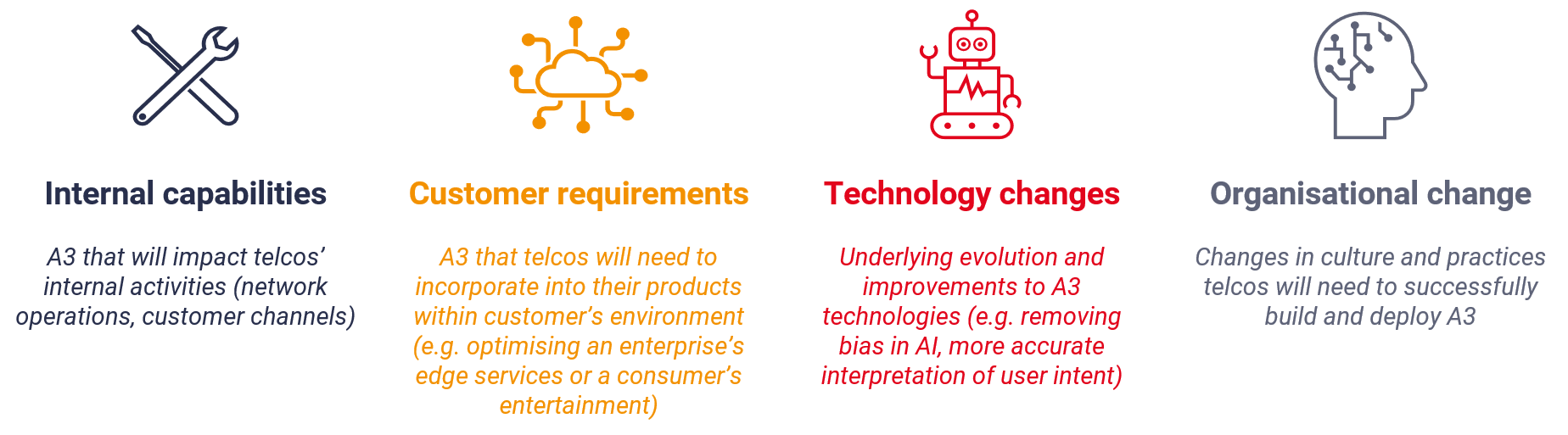 four A3 areas impacting telcos