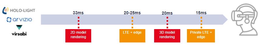 5G Edge Computing AR VR