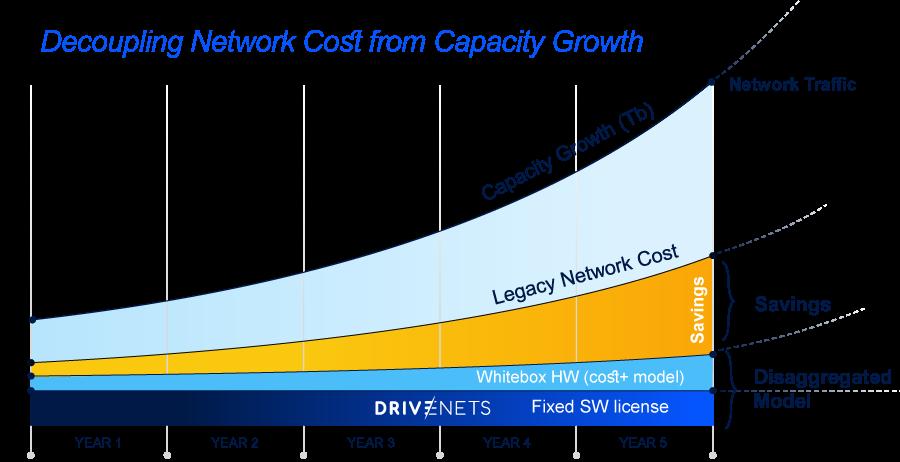 Edge computing companies 2021