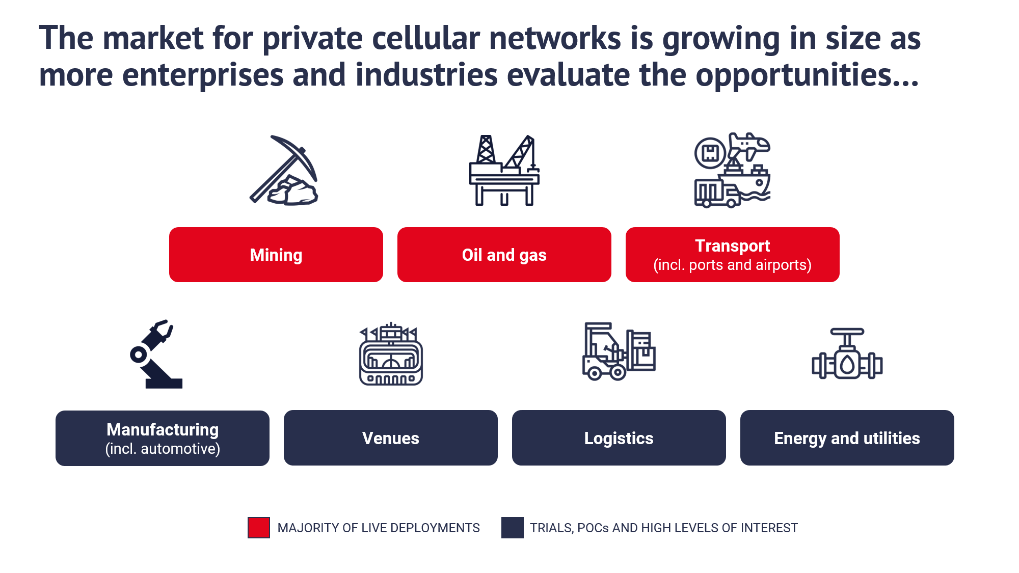 Private networks 3