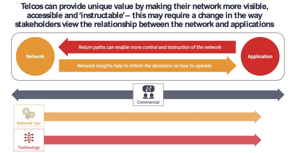 Telco cloud stakeholders