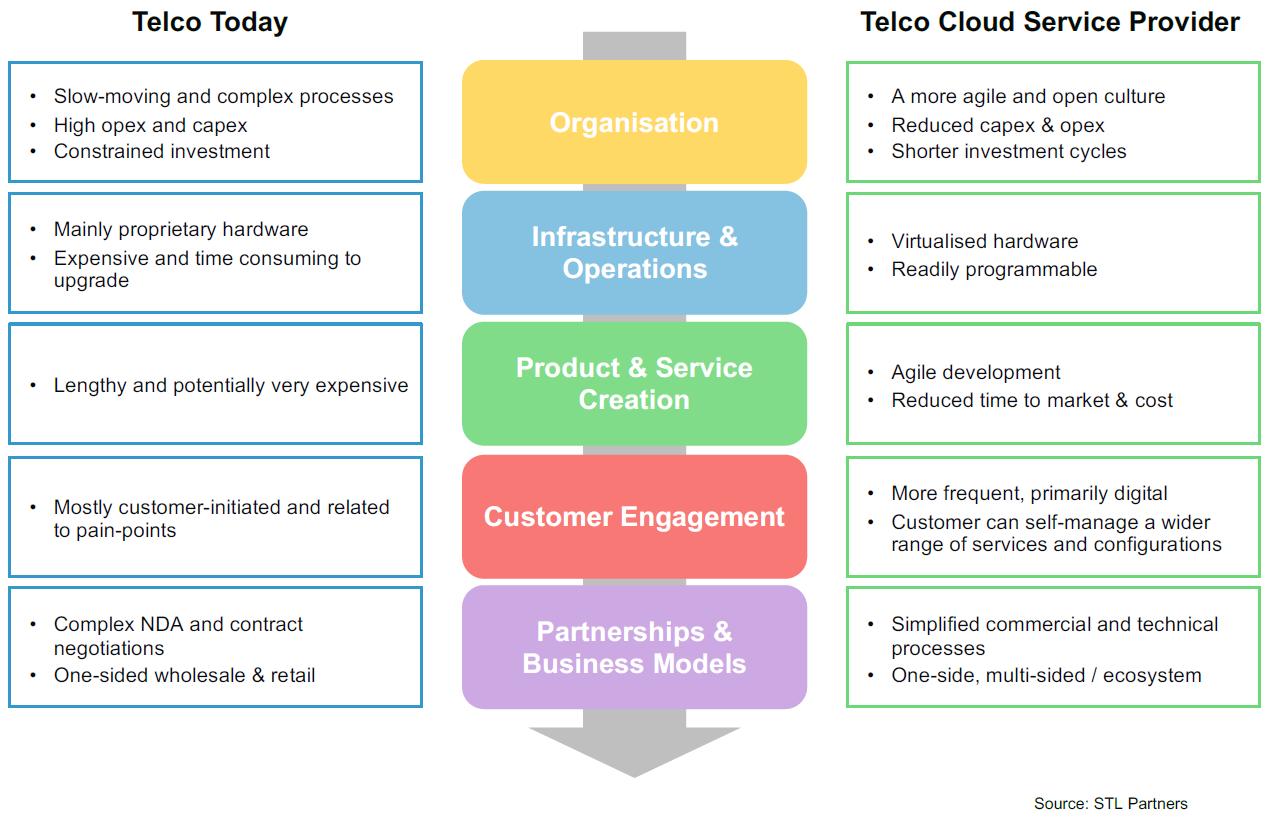 Telco cloud model