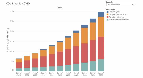 Modelling the Post-COVID Digital Health Market Trends