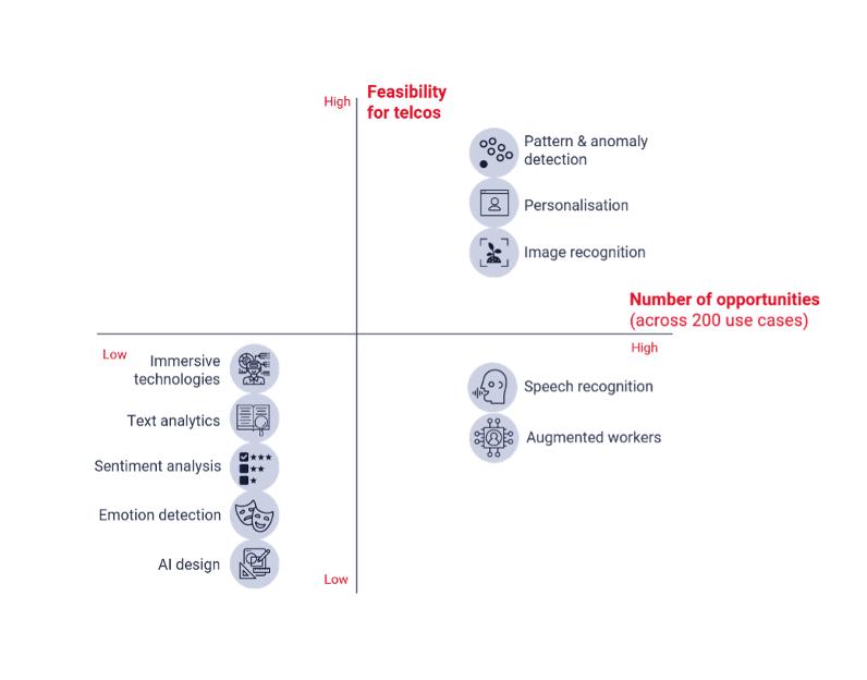 A3-AI-Automation-Analytics