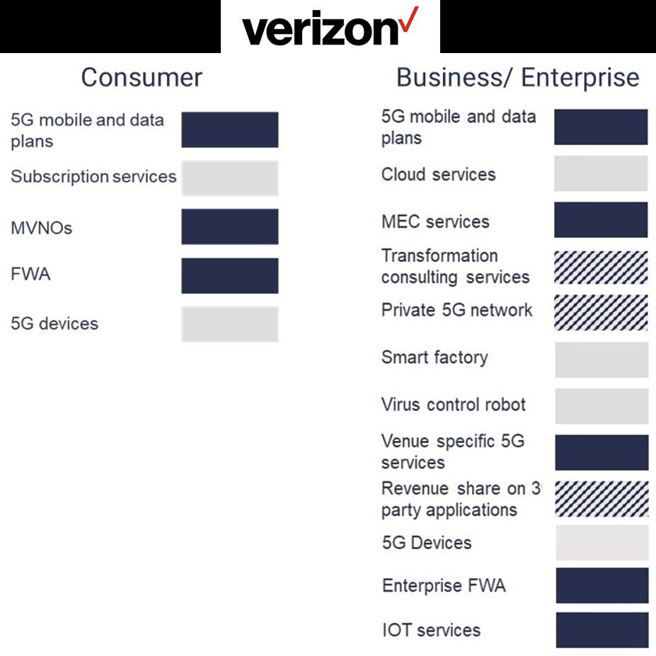 Verizon 5G monetisation