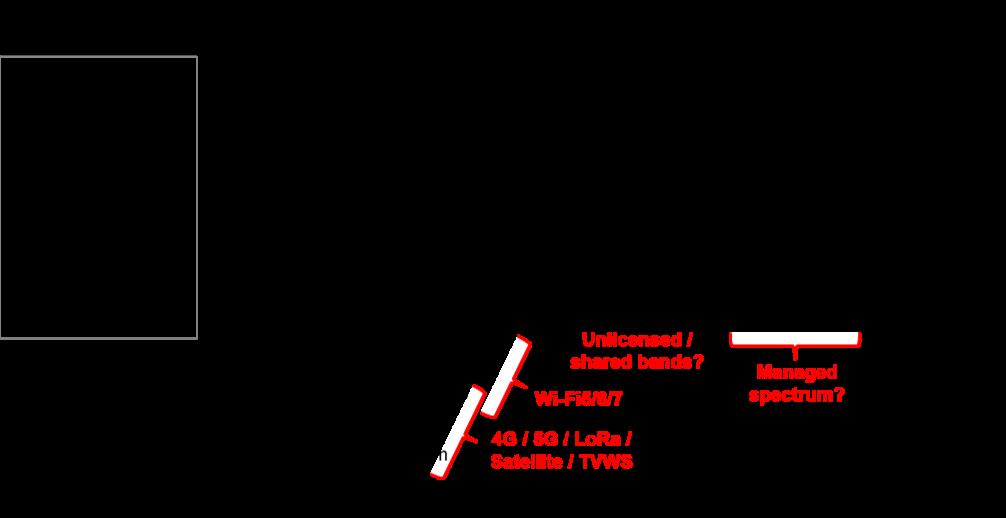 IoT-networks-disruptive-analysis-stl-2021