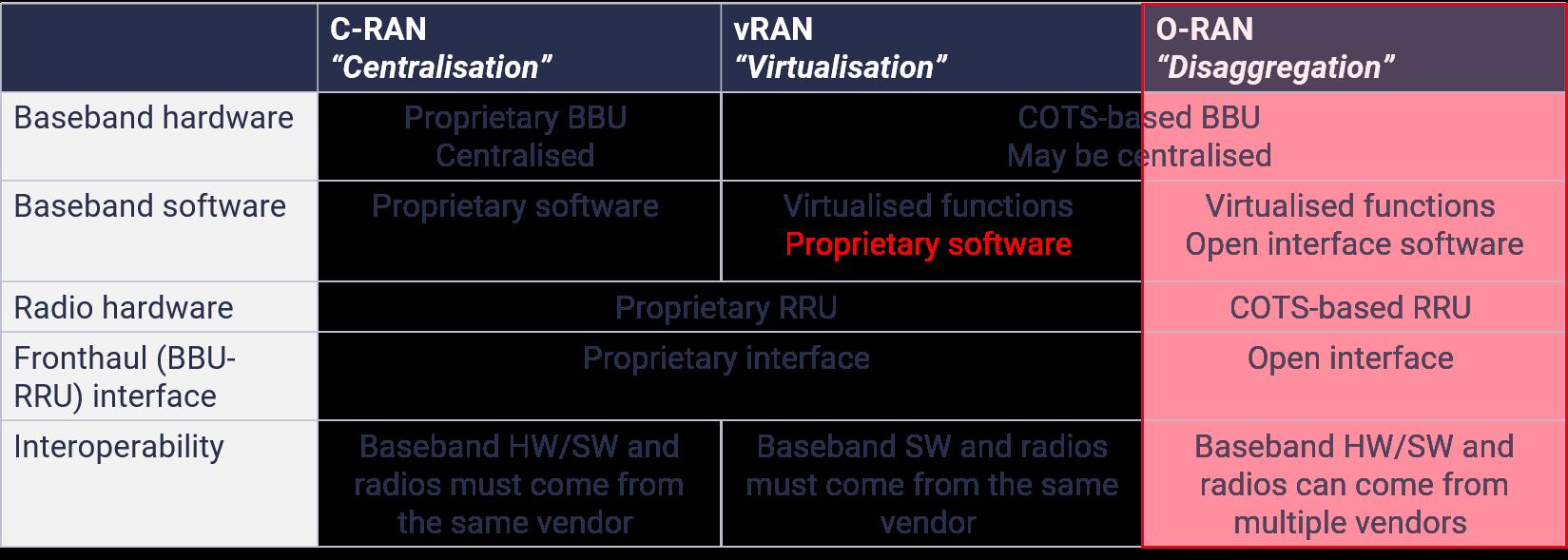 O-RAN definition open RAN