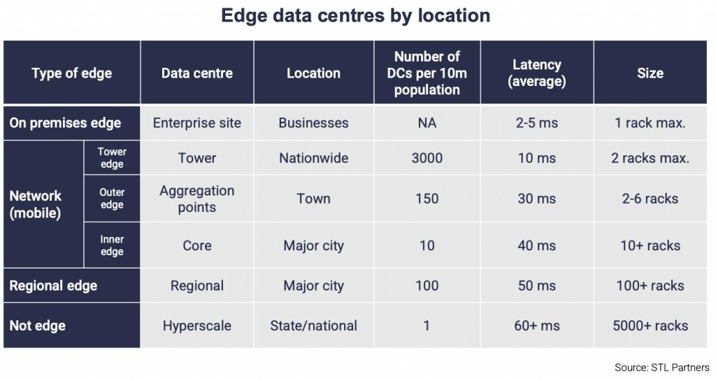 edge data centres