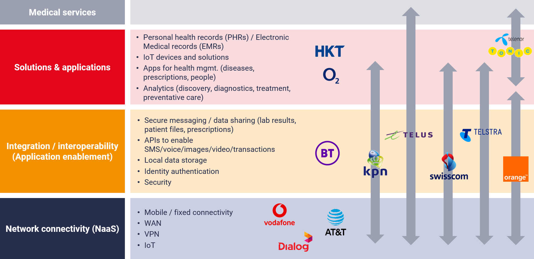 Telcos presence in the healthcare value chain