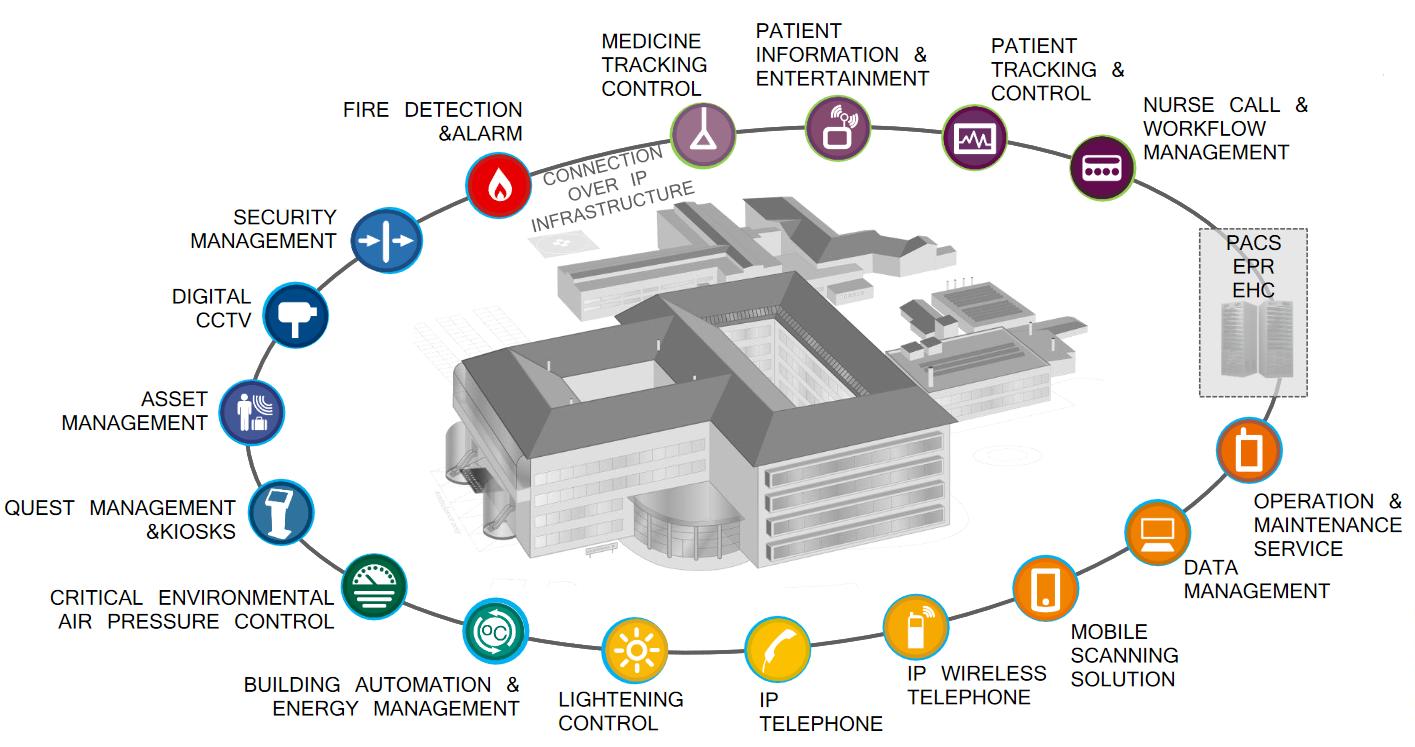 Turkcell digital hospital solution