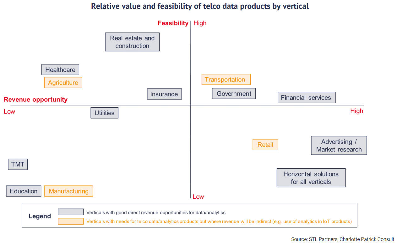 value of telco data products by verticals