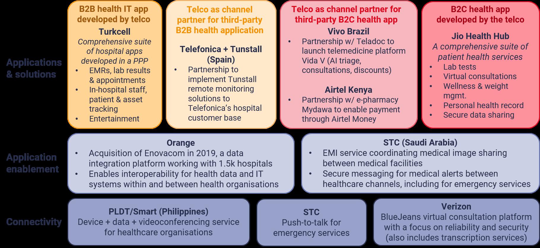 10 telco healthcare services