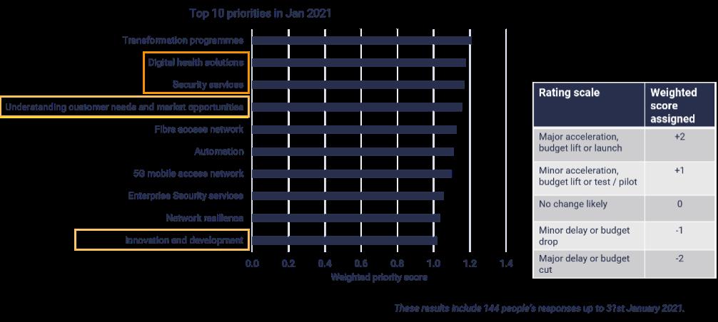 top-telco-investment-priorities-stl