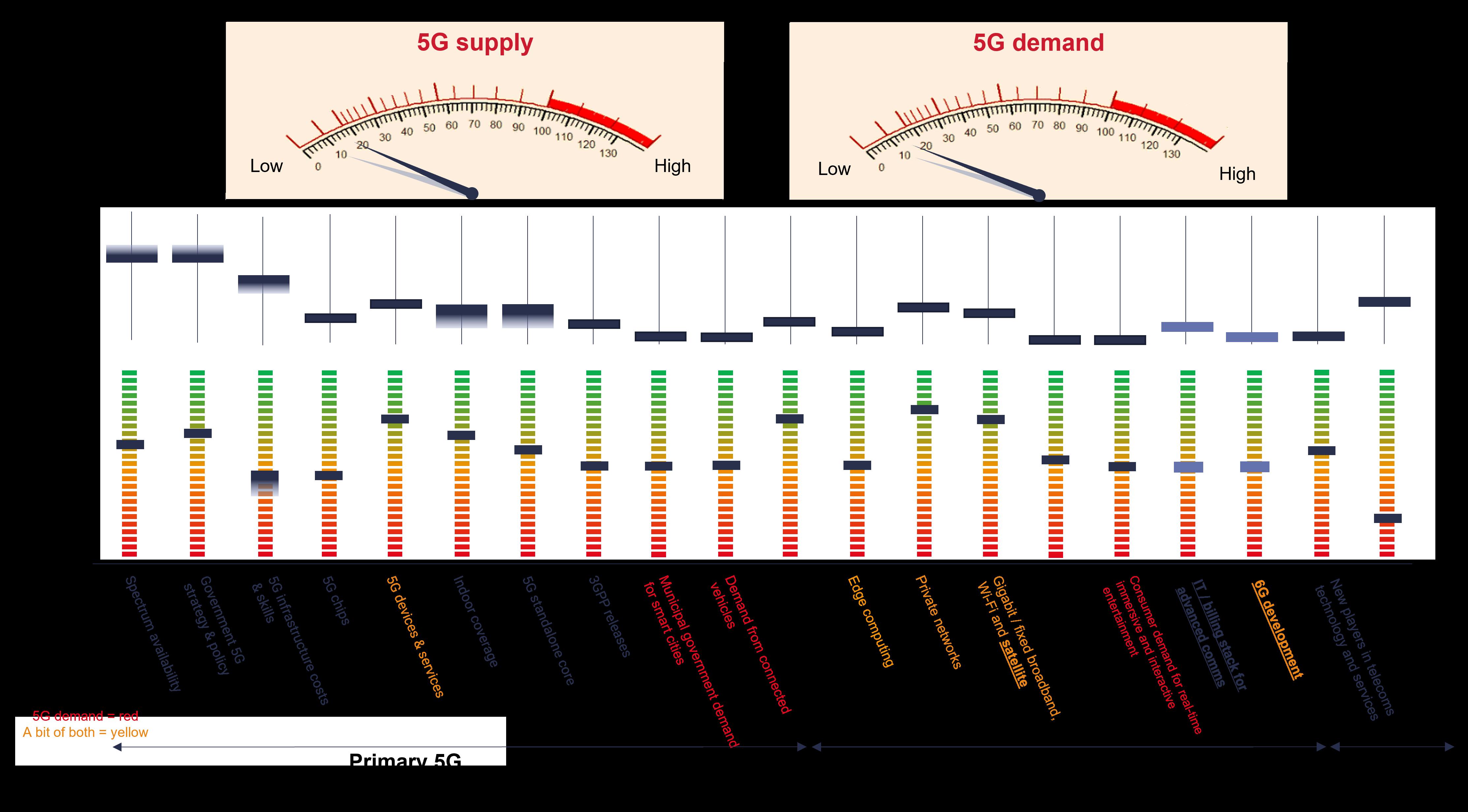 5G-aliser-stl-partners-July 2021