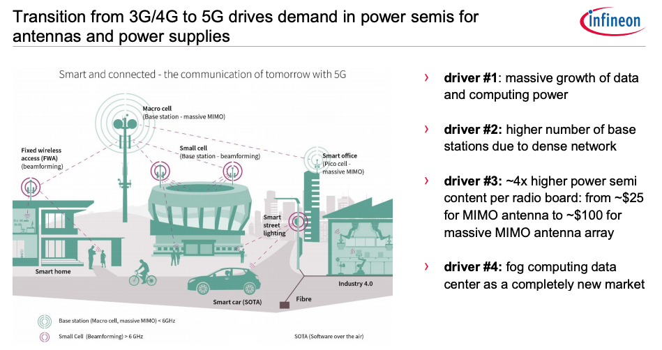Semiconductor-5Gtransition