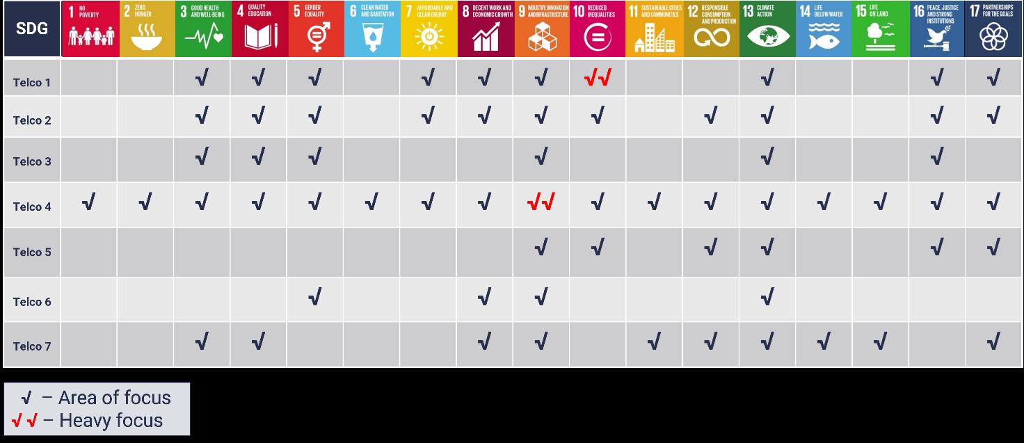 Telco SDGs