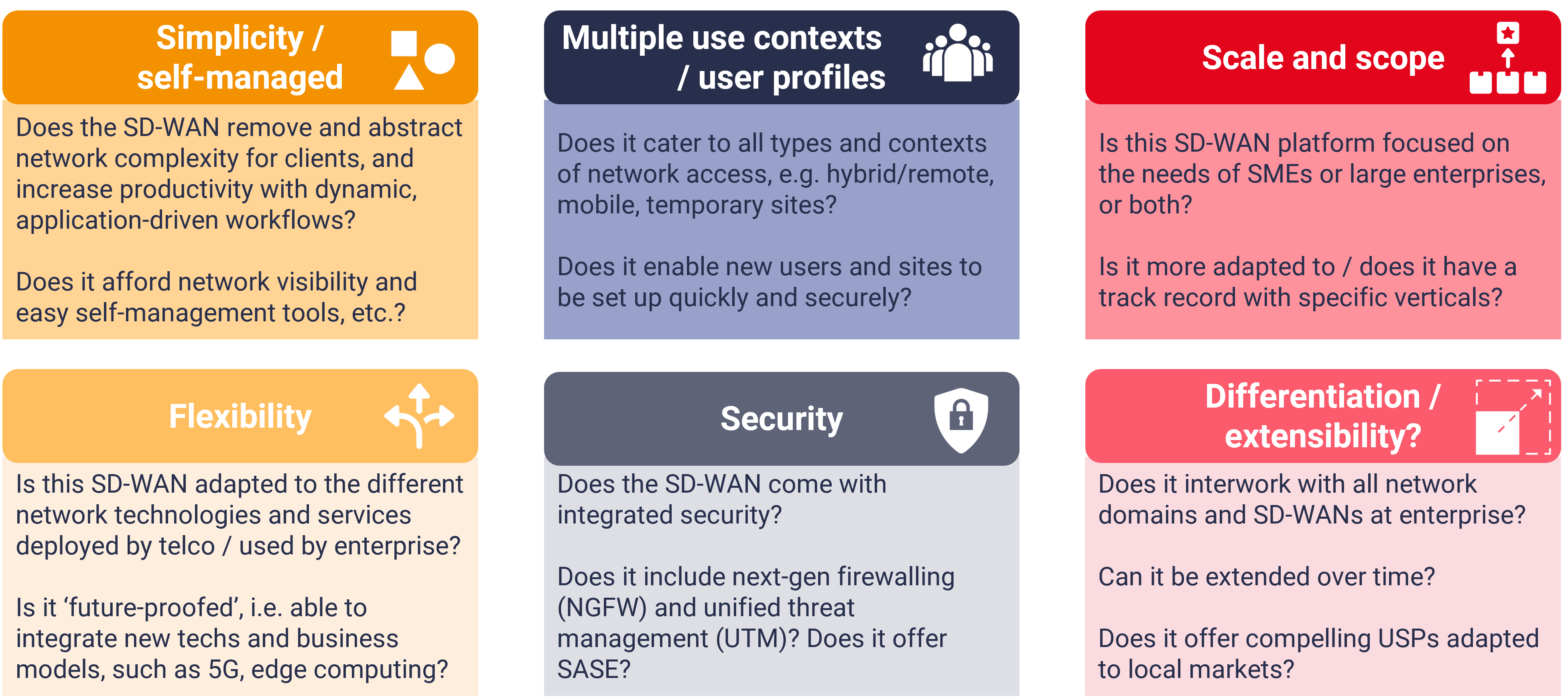How to assess SD-WAN paltforms