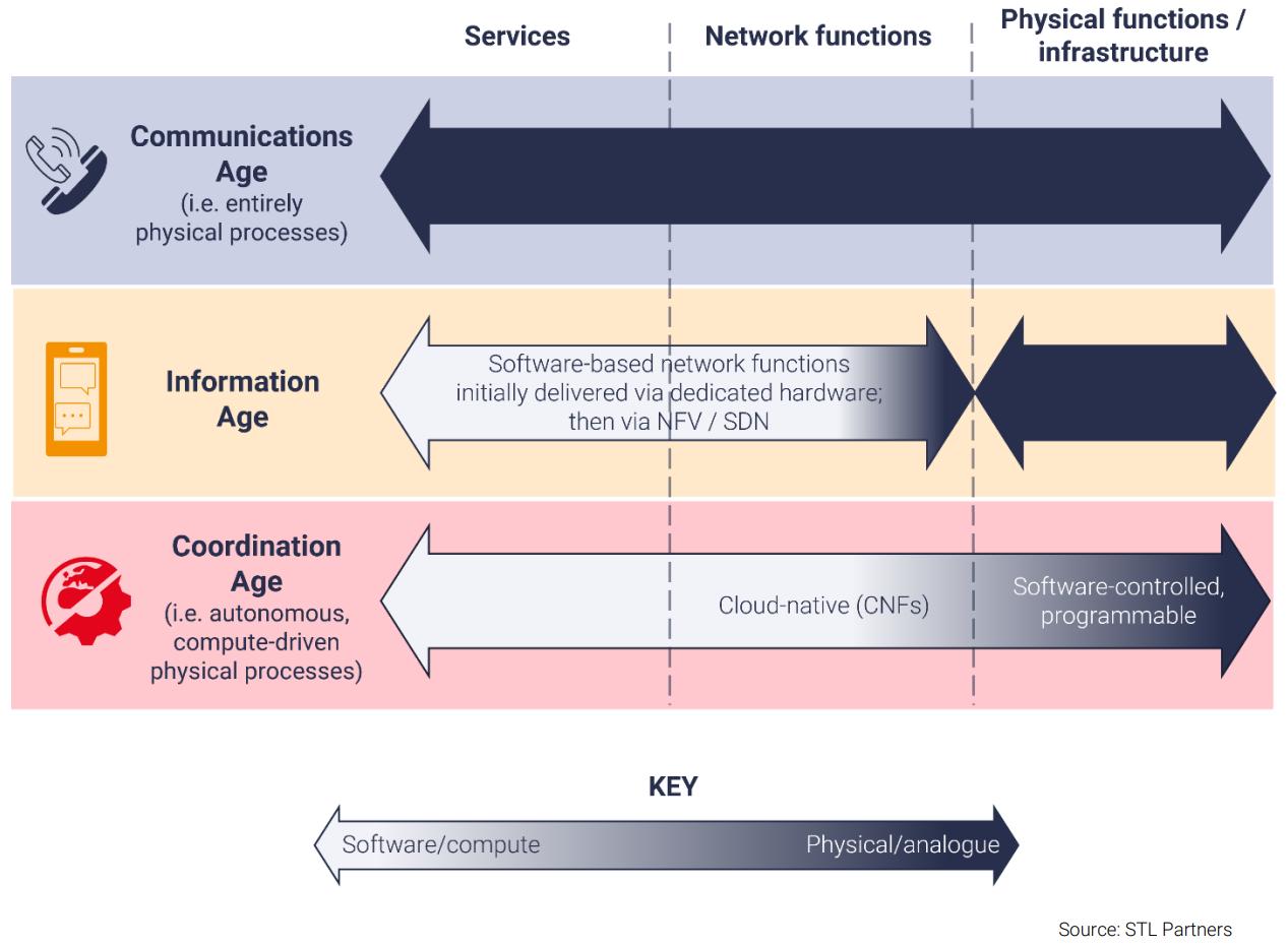 network functions evolution