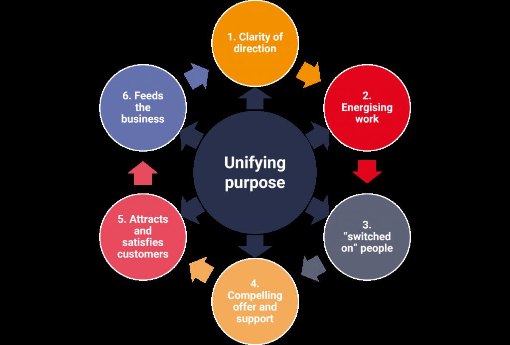 unifying-purpose-CSR-stl-partners