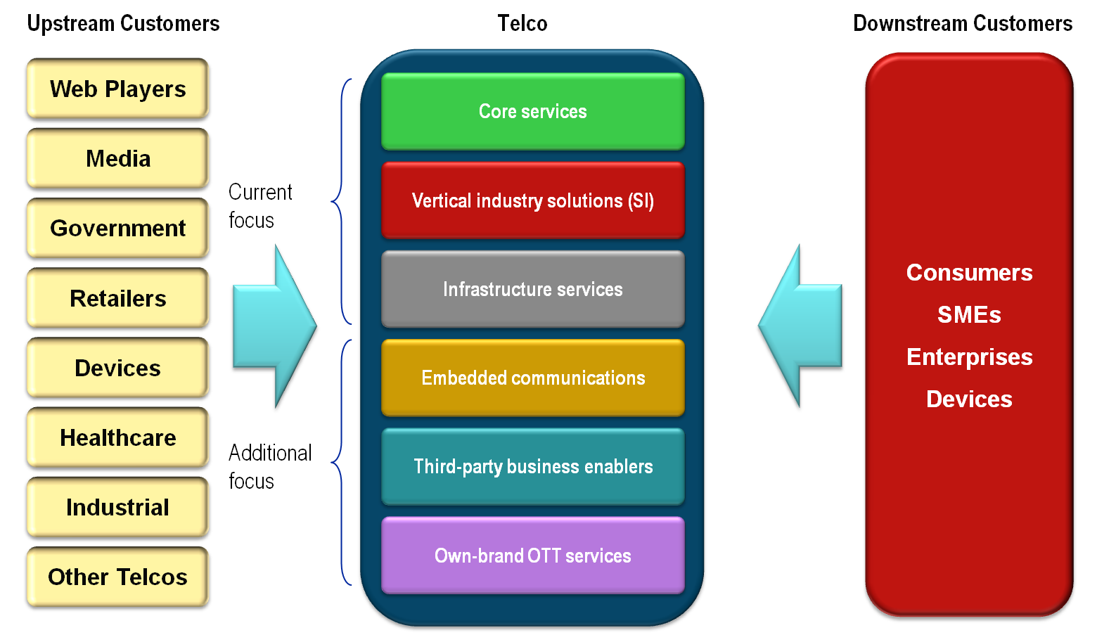 The Roadmap to New Telco 2.0 Business Models