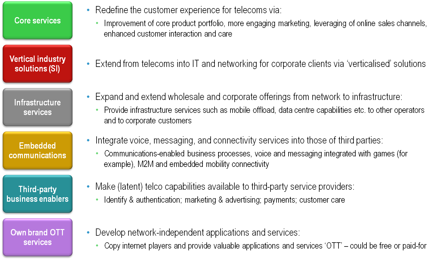 Six Telco 2.0 Opportunity Types